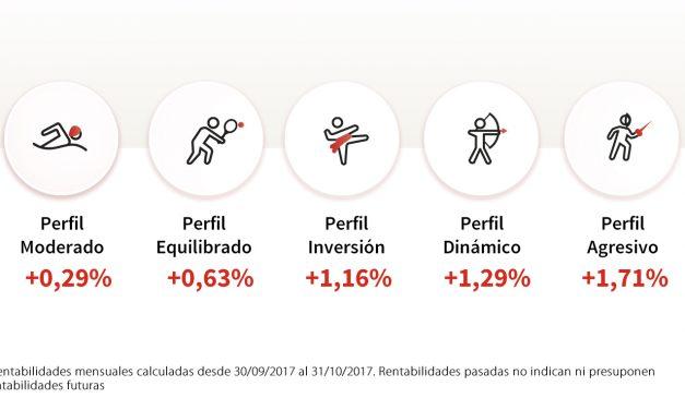 Rentabilidad Perfiles MyInvestor – Octubre