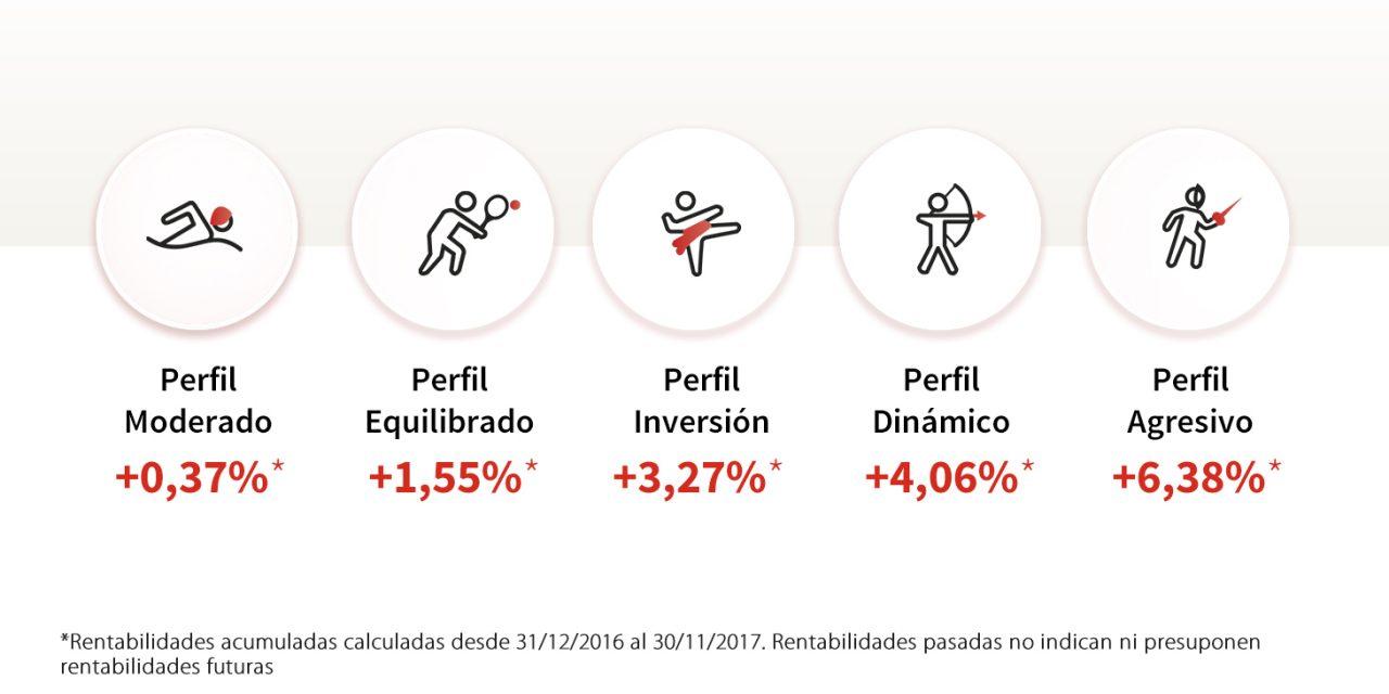 Rentabilidad Perfiles MyInvestor – Noviembre