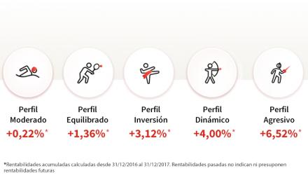Rentabilidad Perfiles MyInvestor – Diciembre