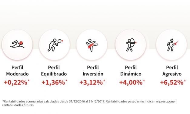 Así han funcionado las rentabilidades de los perfiles de MyInvestor en 2017