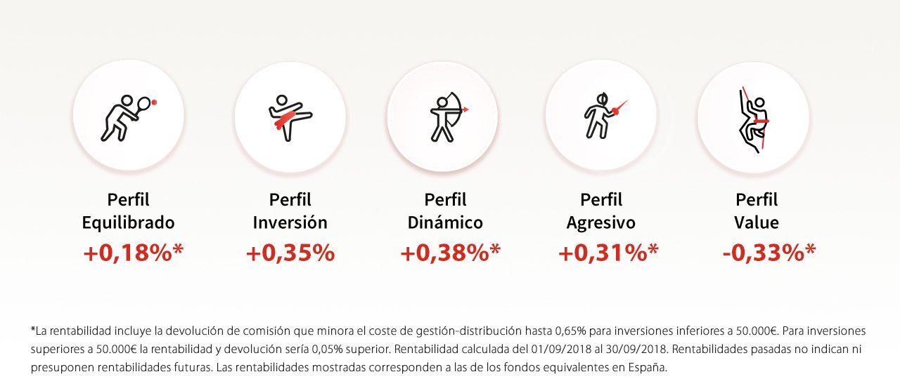 Rentabilidades perfiles MyInvestor – septiembre 2018