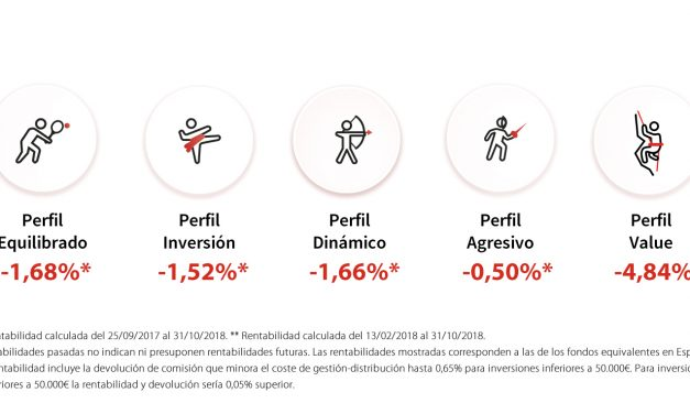 Rentabilidades perfiles MyInvestor – Octubre 2018