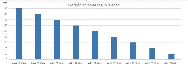 Gráfico inversión en bolsa según edad